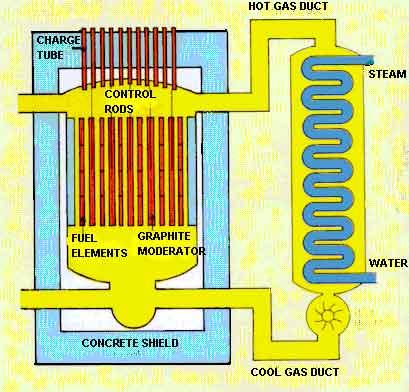 التكنولوجيا النوويه  Nucleartechno